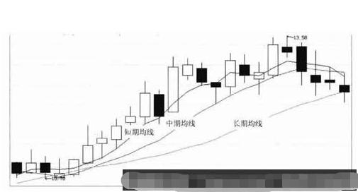 股票均线多头排列k线图解