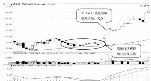 商业城日K线