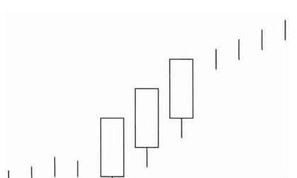 股票k线中:三个白武士k线买入形态特征、经典案例实战分析