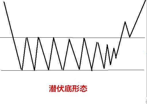 k线战法潜伏底形态图解:潜伏底买入形态技术特征及经典案例分析