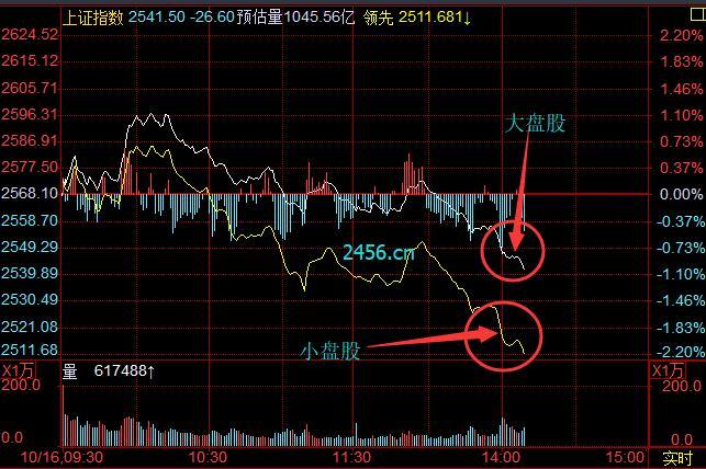 什么是分时线?分时线怎么看?分时图中的黄线、白线是什么?