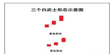 """K线图中""""红三兵""""和""""三个白武士""""有什么区别?你真的明白么?"""