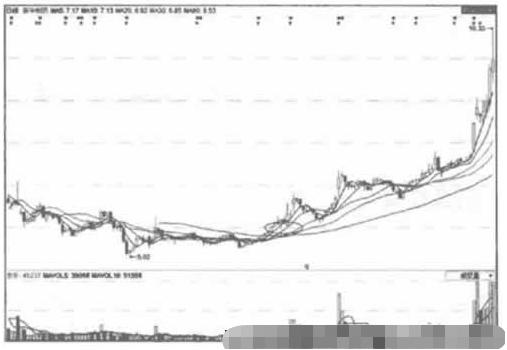 新华制药 股票均线多头排列k线图解