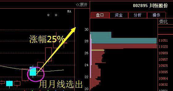 月k线战法:股票月线最好用的指标KDJ和MACD
