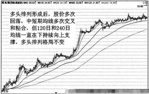 股价和中短期均线文叉、粘合甚至短暂的空头排列,不影响整体上的多头排列