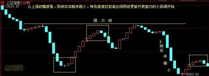 1分钟k线图分析法:1分钟K线轻松把握高低点、涨跌买入点