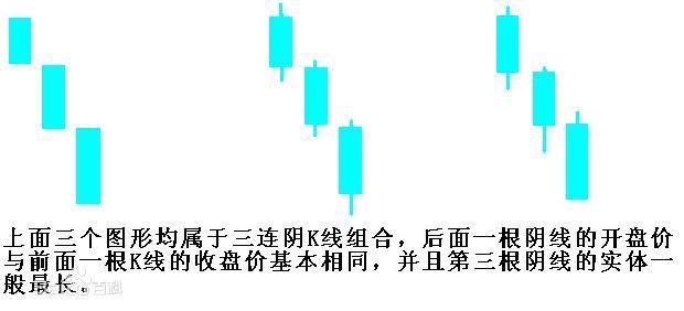 k线低位三连阴:买入形态、技术特征、经典案例实战分析