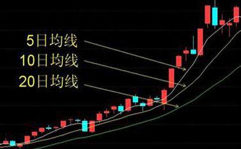 股票均线多头排列k线图解:技术特征、出击买点、实战案例