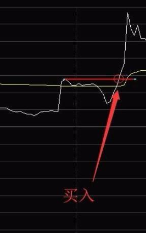 股票分时线底点:常见的6个分时线底和三重底(图解)