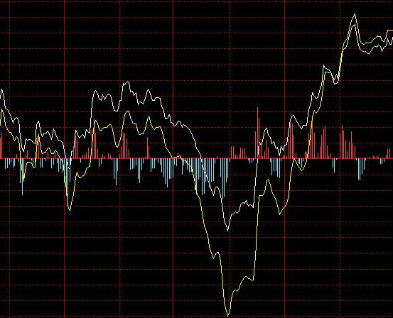 大盘分时线:3分钟看懂大盘白线、黄线分时图内容的分析