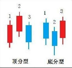 日线底分型是什么意思?k线底分型图解与操作要领