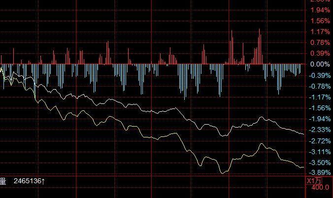 分时线的黄线是什么?黄线代表什么?如何看?
