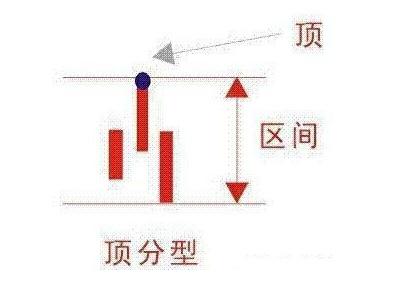 日线顶分型是什么意思?k线顶分型图解与操作要领