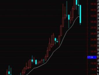 用月K线炒股有什么优势?看月K线股票的感悟 让人豁然开朗