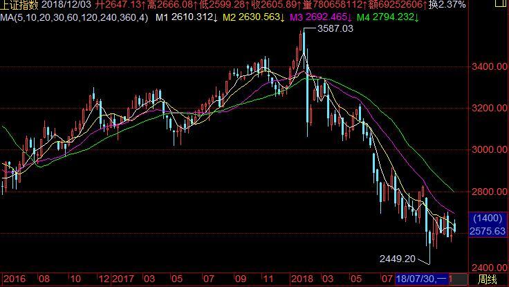 股票k周线选股技巧:月线看势、周线选股、日线分时选买点收藏篇