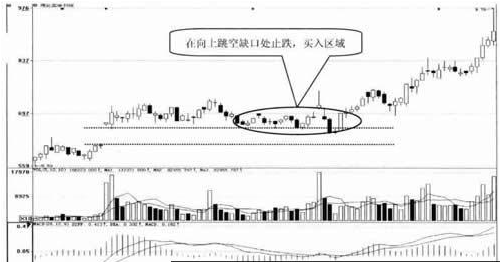 股票k线向上跳空缺口处止跌技术案例分析图