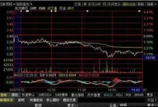 股票分时线放量下跌 要从下跌初期和尾期来考虑问题