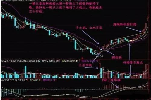 炒股天才道出周K线选股铁律,一旦记熟,盈利飞起来!