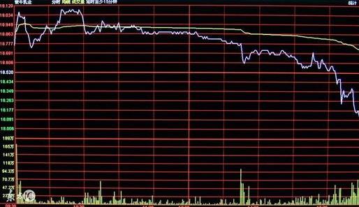 分时线战法:股市中分时均价线绝技战法之冲击涨停板