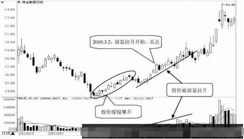 缓慢攀升后开始放量拉升股票形态及时出手