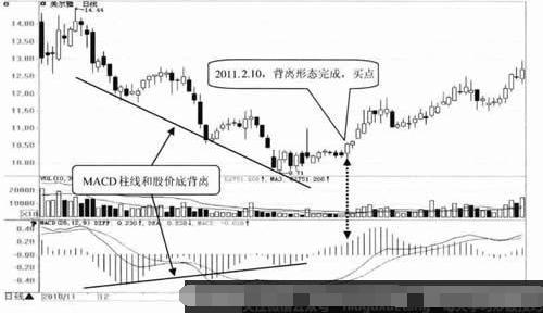 MACD指标与股价底背离短线买入信号