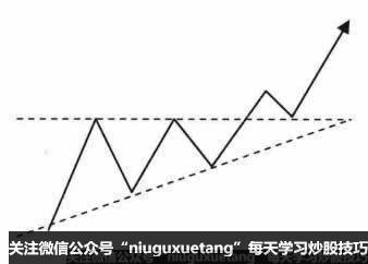 突破三角形上边线