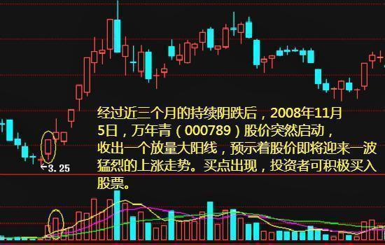 技术特征及5日均量线与股价底背离技术征兆