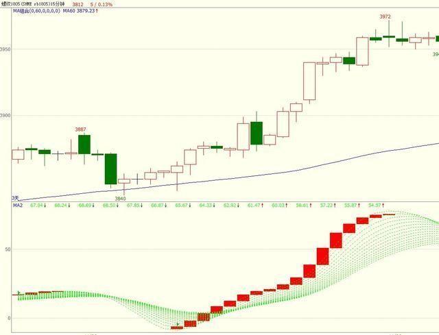 股票k线突破三角形上边线案例分析 突破标志着底部形态的完成