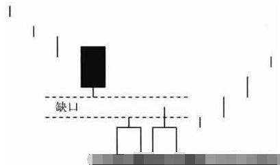 k线精解 低位并排阳线买入形态图解