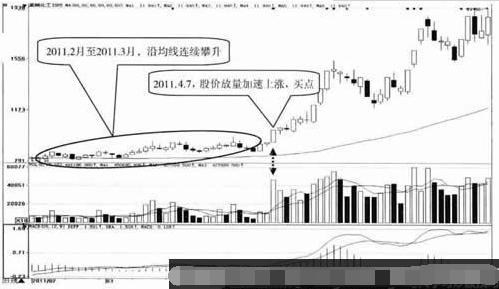 股票买入信号沿均线连续小幅攀升技术分析