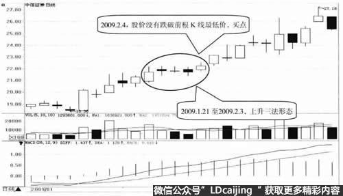 中信证券日K线