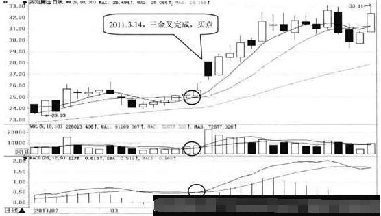 金叉形态选股公式短线抄底必备 做等涨停