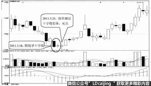 股票阴孕十字线的实战K线图解阴线十字孕形态分析