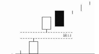 k线缺口图解:升势鹤鸦买入方法+实例图解