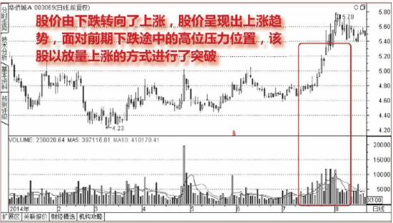 突破前高:股票突破前期高点k线图实例详解+确定方法
