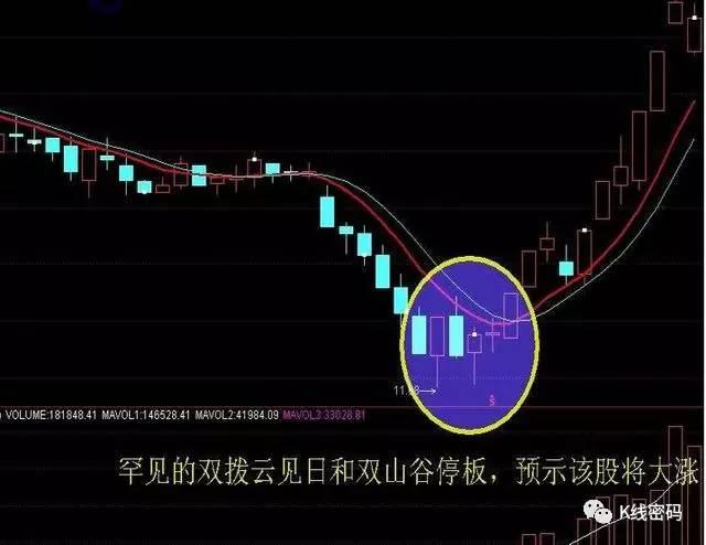 股票K线平台起飞买入法(多图+实例详解)
