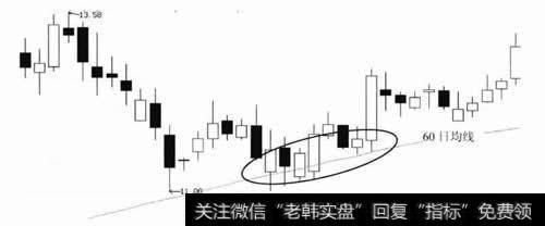 股价在60日均线处止跌回稳