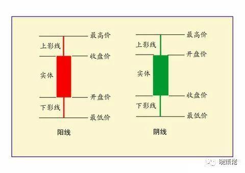 k线图基础知识最全的339张彩图从入门到精通